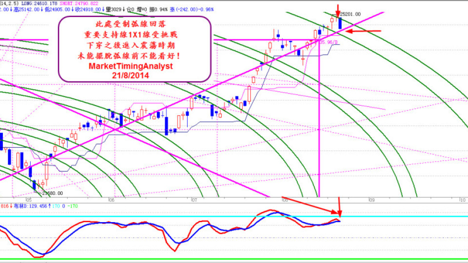 HSI daily August 21