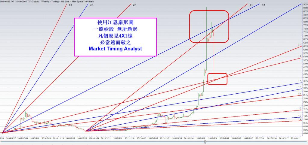 12Aug2015 stock