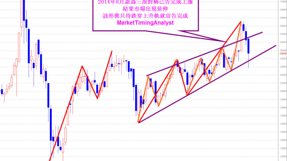 HSI2Aug2015weekly