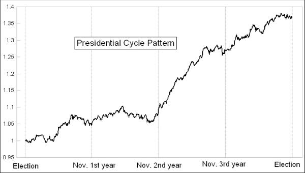 presidential cycle